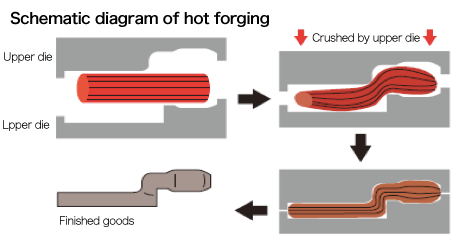 Features of forgings