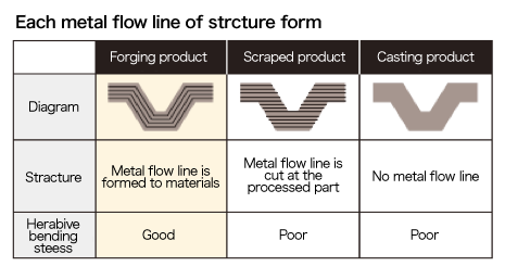 Each metal flow line of strcture form